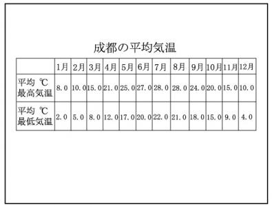 四川省(2ページ目)