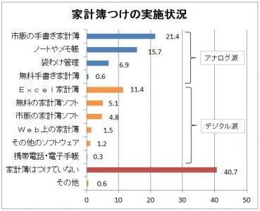 「2010年版家計簿に関するアンケート調査」(株式会社日本能率協会総合研究所、首都圏在住の30歳以上の既婚女性を対象に調査)