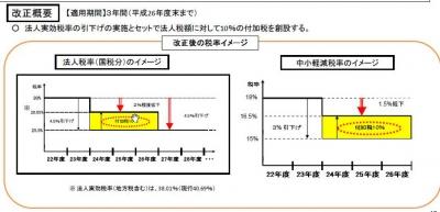 「国民福祉より俺の給料上げたい」増税即座に8%昇給、税金を「食っちまう」公務員天国日本文民統制を無視する圧力集団公務員、是正圧力は働くか? %e7%a4%be%e4%bc%9a%e4%bf%9d%e9%9a%9c%e3%83%bb%e5%b9%b4%e9%87%91%e8%a9%90%e6%ac%ba %e5%85%ac%e5%8b%99%e5%93%a1%e7%8a%af%e7%bd%aa %e4%bb%8b%e8%ad%b7%e3%83%bb%e5%b9%b4%e9%87%91 %e3%83%a2%e3%83%a9%e3%83%ab%e3%83%8f%e3%82%b6%e3%83%bc%e3%83%89 domestic seiho yakunin %e9%ab%98%e9%bd%a2%e5%8c%96 politics economy