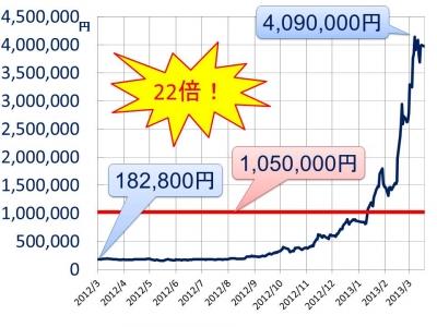 ガンホーの過去1年間の株価推移と1株価値 1年で株価が22倍!ガンホー(3765)は、まだ買いか