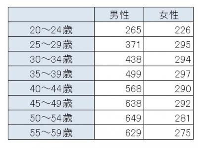 「平成25年分民間給与実態統計調査結果」(国税庁)より、年齢別の平均年収(単位:万円)。男性の年収が500万円を超えるのは40歳以降となっている