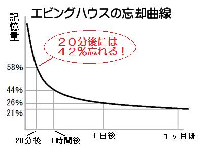 エビングハウスの忘却曲線。人は20分で覚えたことの約42%を忘れる。