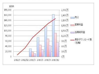 【ガンホーundefinedダウンロード数と業績の推移】