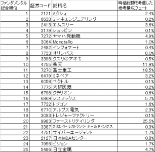 これが日本株ベストバイ25銘柄!