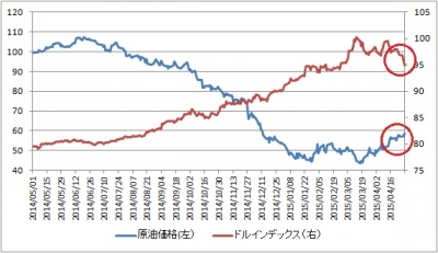 ドルインデックスと原油価格は共に基調が反転(赤丸部分)