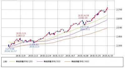 図1undefinedジャスダック平均株価undefined日足チャート