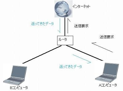 http://img.allabout.co.jp/Live/internet/lan/closeup/CU20080418A/05.jpg