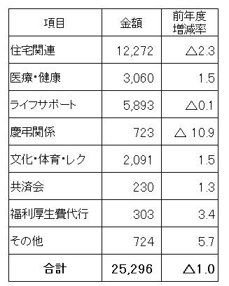 福利厚生費(法定外福利費 ...