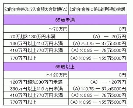 公的年金等の雑所得の速算表 公的年金等の雑所得の速算表 では、確定申告が必要な公的年金等の収入合