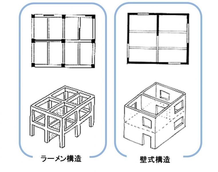 ラーメン構造と壁式構造の違い。ラーメン構造は柱、梁で構成する。壁式構造は... ラーメン構造と壁