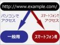 PC版とスマートフォン版サイトを自動で切り替える方法