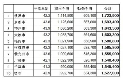 政令指定都市公務員の年間賞与額から上位10をピックアップ。政令指定都市公務員の期末・勤勉手当の支給状況(総務省undefined平成25年の地方公務員の給与水準の概況)より筆者が編集